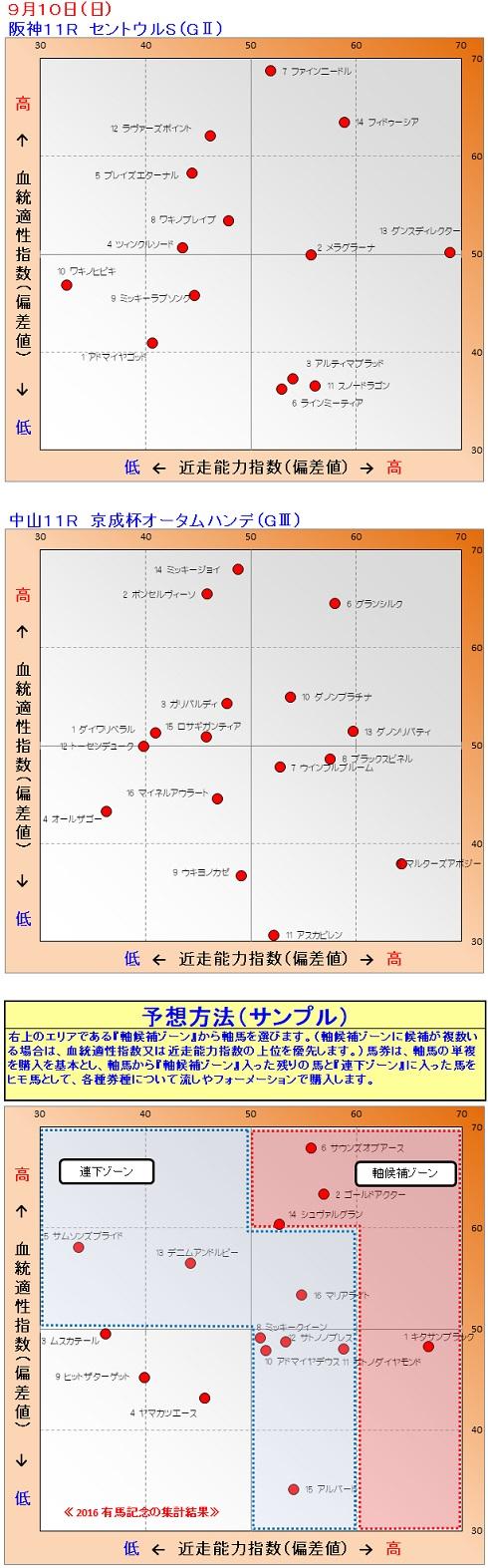 2017-09-10競馬予想1