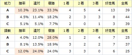 小倉記念_能力調教
