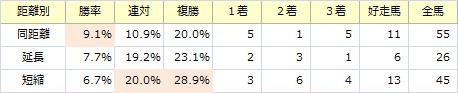 エルムS_距離別