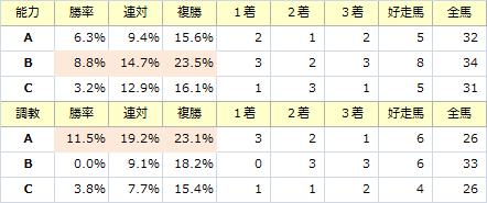北九州記念_能力調教