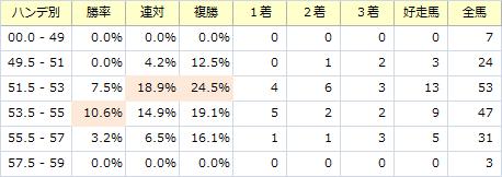 北九州記念_ハンデ別