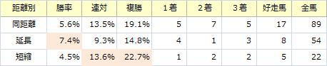 北九州記念_距離別