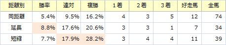 札幌記念_距離別