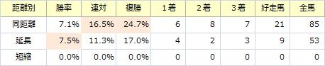 札幌2歳S_距離別
