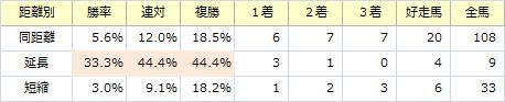 セントウルS_距離別