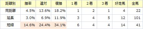 セントライト記念_距離別