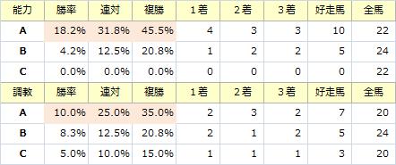 オールカマー_能力調教