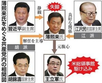 中国共産党指導者