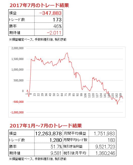 2017年7月トレード結果