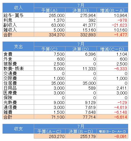 収支(2017.7)