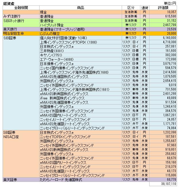 総資産(2017.8)