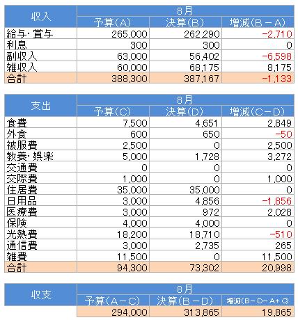 収支(2017.8)