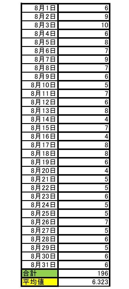 2017年08月期のサブジャンルでの順位と月平均順位0001-2