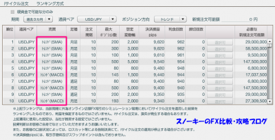 iサイクル注文ランキング3