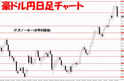 20170722豪ドル円日足