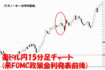 20170726米FOMCループ・イフダン検証豪ドル円15分足