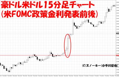 20170726米FOMCループ・イフダン検証豪ドル米ドル15分足