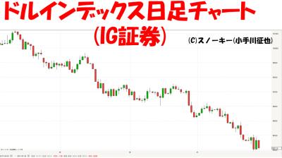 20170729ドルインデックス日足チャート