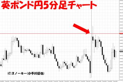 20170804米雇用統計英ポンド円5分足