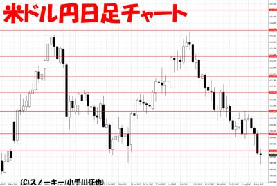 20170812米ドル円日足
