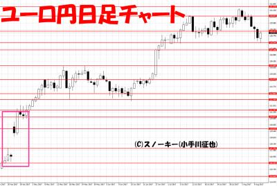20170812ユーロ円日足