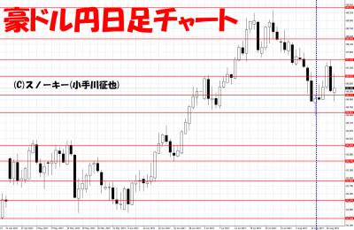 20170819さきよみLIONチャート検証豪ドル円日足