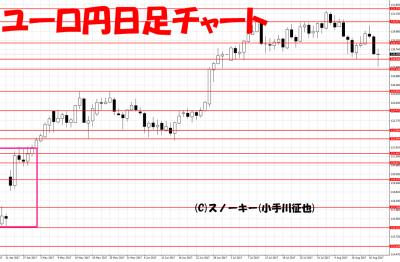 20170819ユーロ円日足