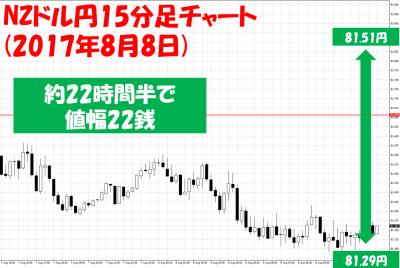 夏枯れ相場のFX取引の注意点動画NZドル円15分足
