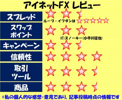 アイネットFX レビュー