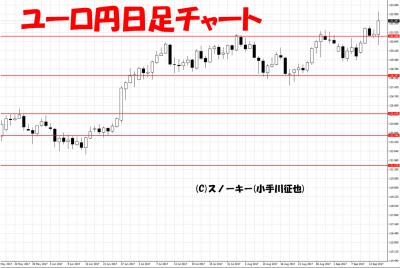 20170916ユーロ円日足