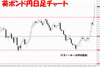 20170916英ポンド円日足
