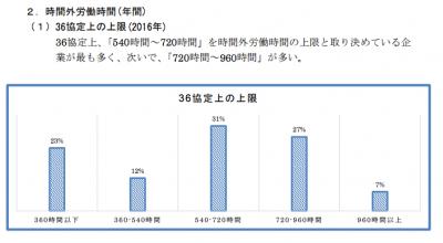 経団連企業36協定年間上限時間
