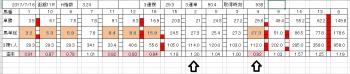 2017函館記念
