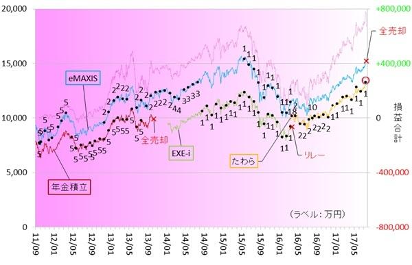 新興国株式170701