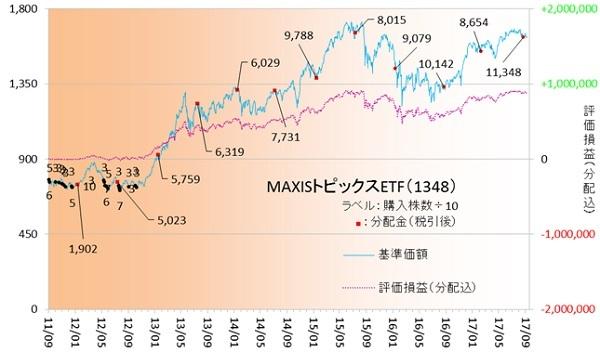 国内株式170902