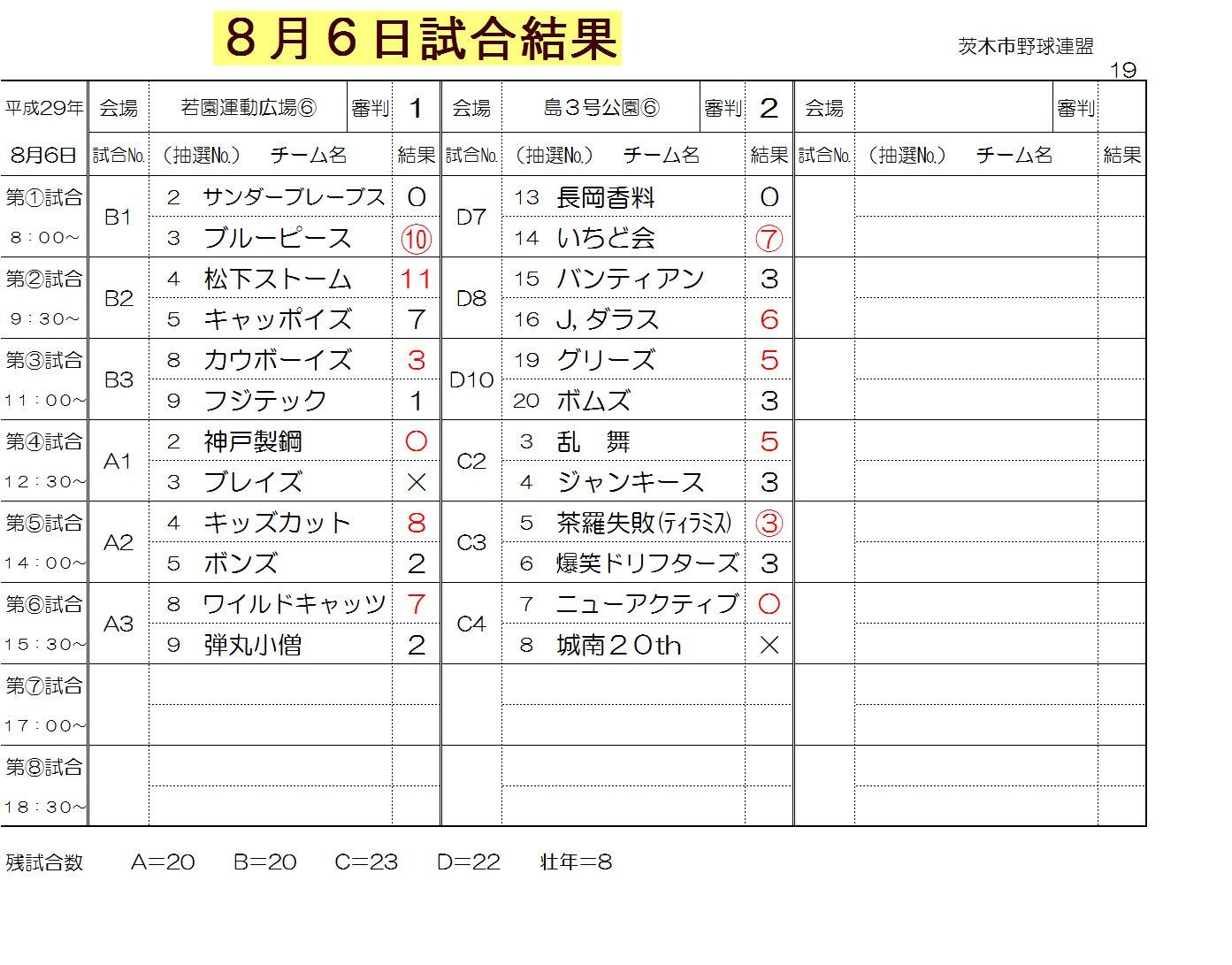 8月6日試合結果