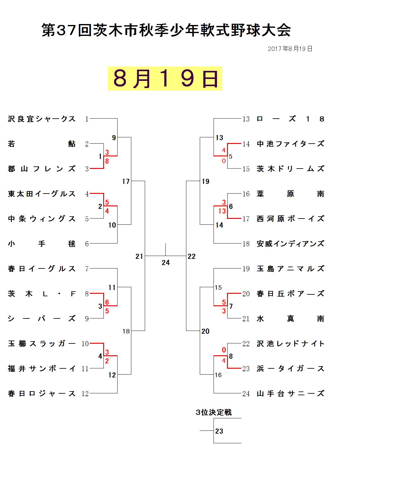 8月19日試合結果学童秋季大会