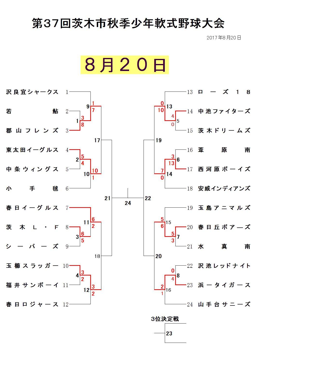8月20日試合結果 学童秋季大会