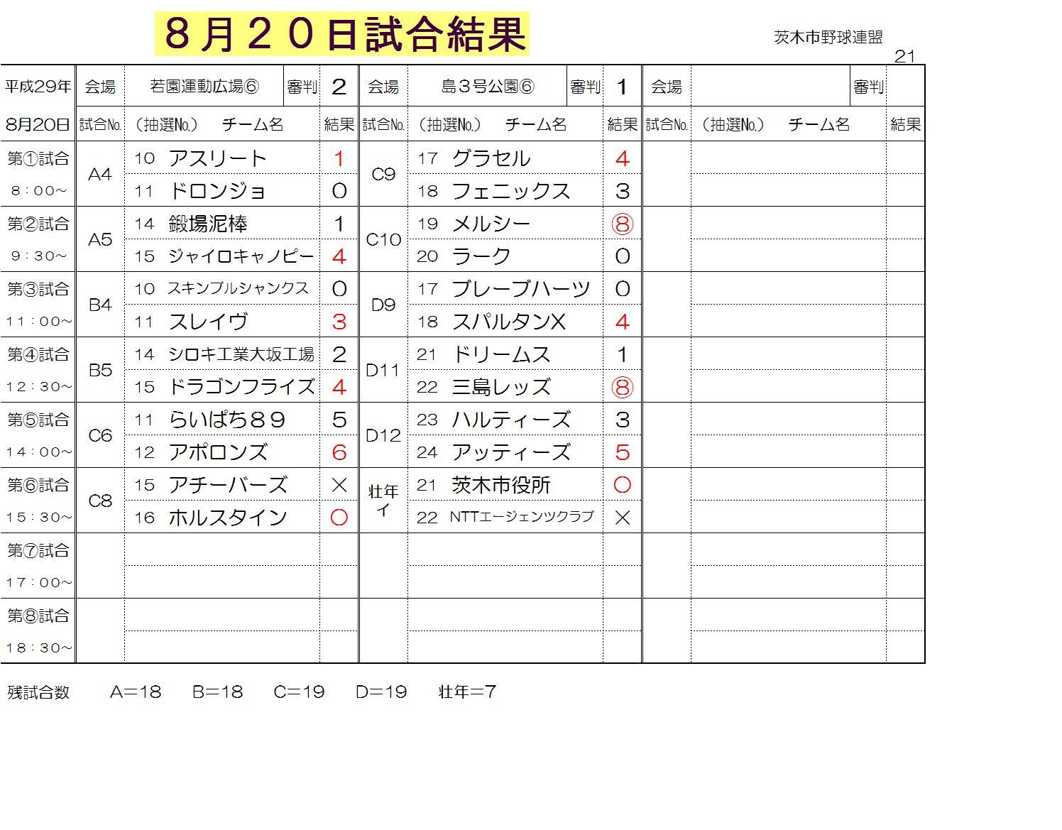 8月20日試合結果