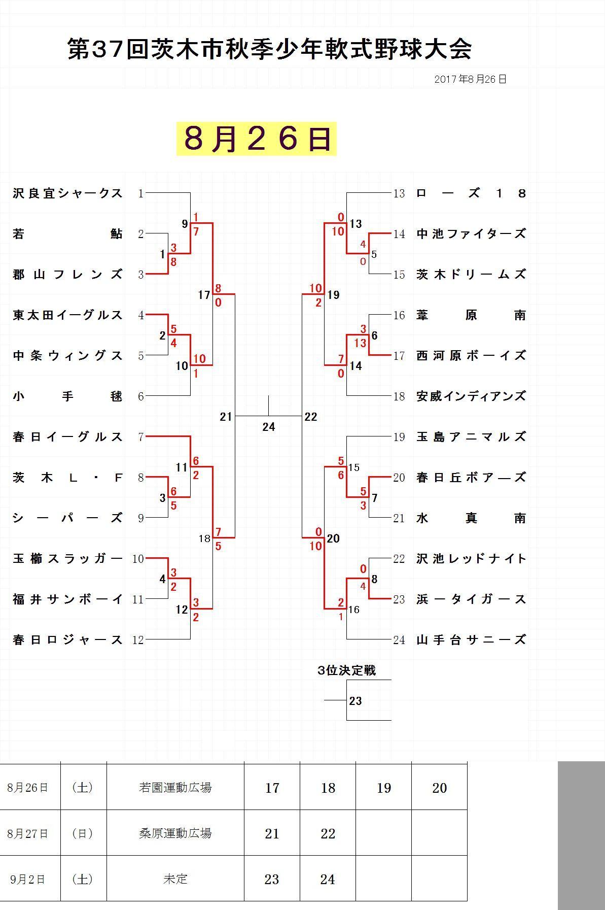 8月26日試合結果 学童秋季大会
