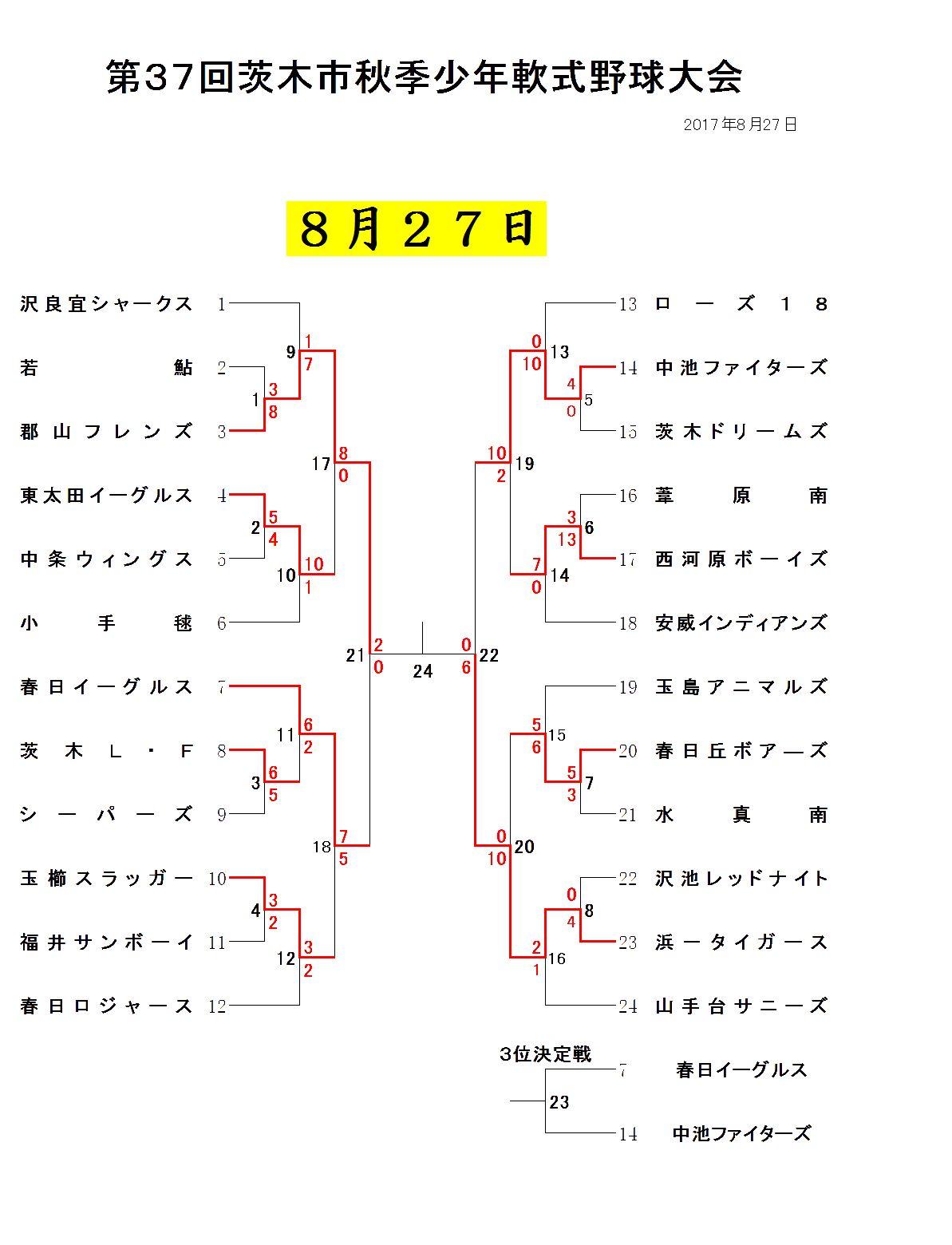 8月27日試合結果 学童秋季大会