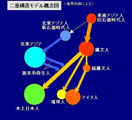 二重構造モデル