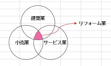 〇リフォームイメージ図
