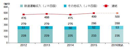 2017-08-売上の推移