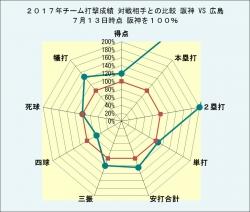 2017年チーム打撃成績_広島との比較7月13日時点