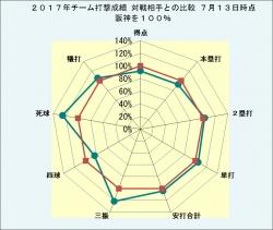 2017年チーム打撃成績_対戦相手との比較7月13日時点