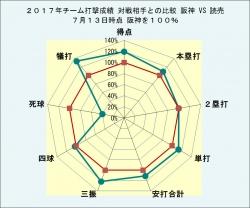 2017年チーム打撃成績_読売との比較7月13日時点