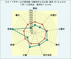 2017年チーム打撃成績_DeNAとの比較7月13日時点