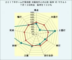 2017年チーム打撃成績_ヤクルトとの比較7月13日時点