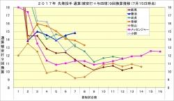 2017年先発投手通算(被安打+与四球)9回換算推移7月15日時点